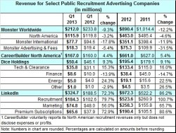 Job board revenue q1 2013