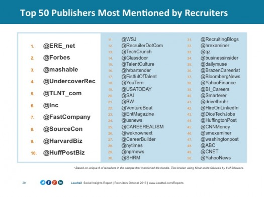 publishers-most-mentioned